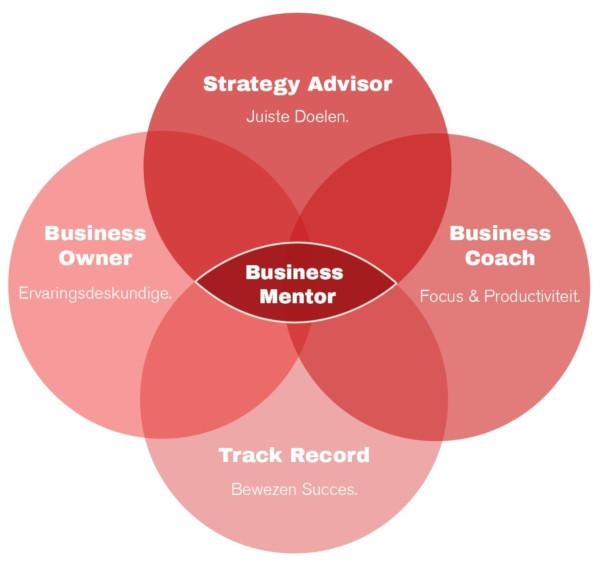 Eelco Smit Business Mentor 1